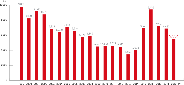 地雷・不発弾の年間被害者数
